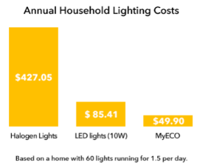 MyLights MyEco Advantage Air annual household lighting costs