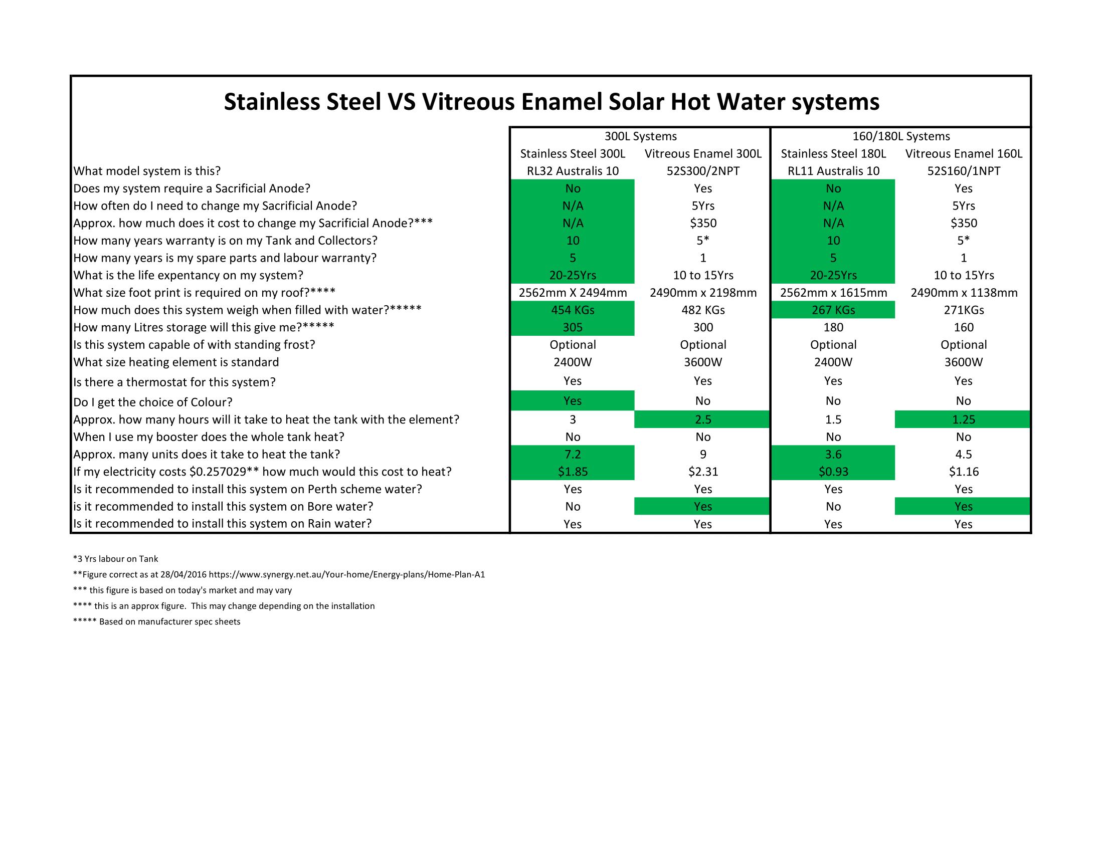 SS vs VE-1