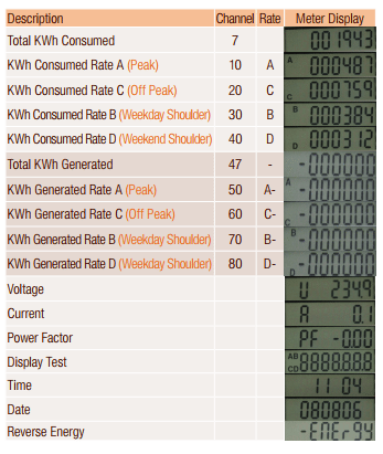 Single Phase Meter scrolling codes used to determine how much solar power you have have exported