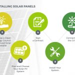 7 Easy Steps to Installing Solar Panels
